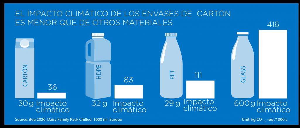 Los envases de cartón tienen menor impacto climático. Reducción de plástico.